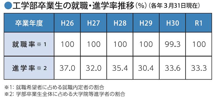 H30_shinro_suii